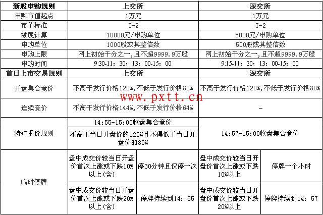 2015最新沪市新股申购新规 新股申购新规与技巧