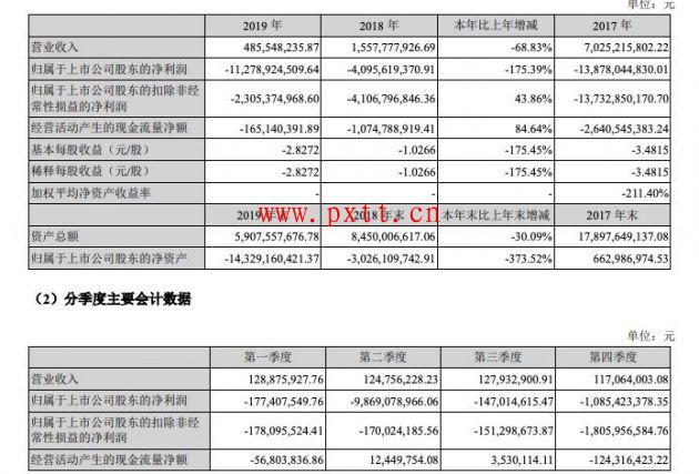 乐视网发布年度报告:2019年营业收入4.99亿元,全年亏损112.8亿元